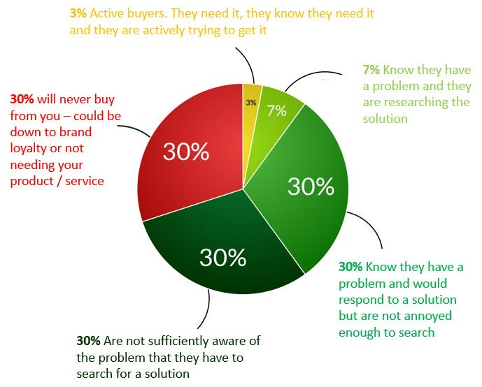 website-traffic-who-is-ready-to-buy.jpg