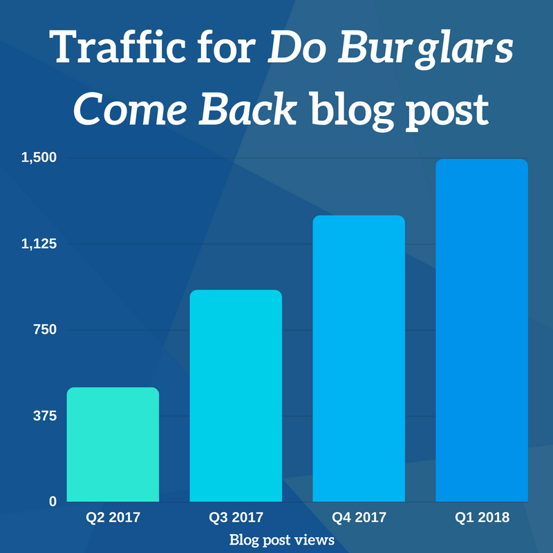 Traffic do burglars come back post