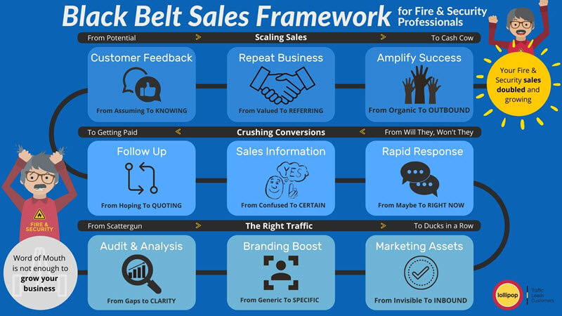 Black Belt Sales Framework for Fire & Security Professionals